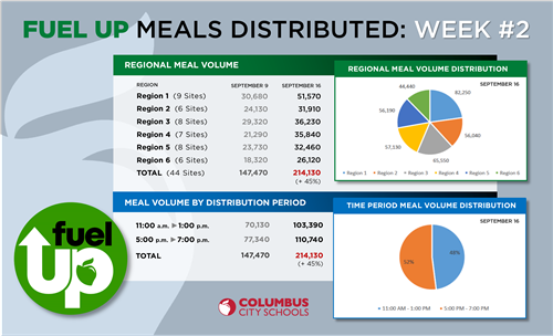 Fuel Up Meals Distributed Week #2
